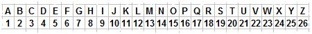 Rang des lettres de l'alphabet