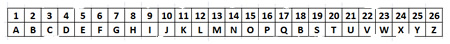 Rang des lettres dans l'alphabet