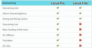 Locus – Comparaison des fonctionnalités Geocaching disponibles selon la version – Wallace